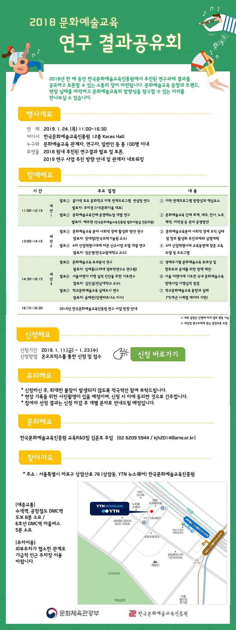 2018 문화예술교육 연구 결과공유회 2018년 한 해 동안 한국문화예술교육진흥원에서 추진된 연구과제 결과를 공유하고 토론할 수 있는 소통의 장이 마련됩니다 문화예술교육 동향과 트렌드 현장 실태를 파악하고 문화예술교육의 방향성을 탐구할 수 있는 자리를 만나보실 수 있습니다 행사개요 언제 2019년 1월 24일 11시부터 16시30분까지 어디서 한국문화예술교육진흥원 12층 Kaces Hall 누구와 문화예술교육 관계자 연구자 일반인 등 총 100명 이내 무엇을 2018 원내 추진된 연구결과 발표 및 토론 2019 연구 사업 추진 방향 안내 및 관계자 네트워킹 신청해요 신청기간 2019년 1월 11일부터 1월 23일까지 신청방법 온오프믹스를 통한 신청 및 접수 문의해요 한국문화예술교육진흥원 교육RD팀 김준호 주임 02 6209 5944 찾아가요 주소 서울특별시 마포구 상암산로 76 상암동 YTN 뉴스퀘어 한국문화예술교육진흥원